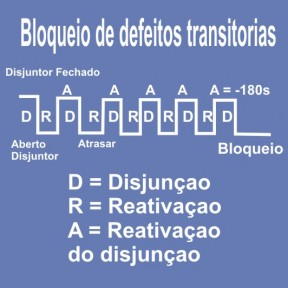 transitoir